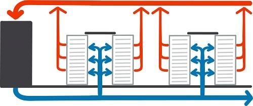 Die Continum AG aus Freiburg setzt auf das Konzept der enorm effizienten Methode der Kaltgangeinhausung.