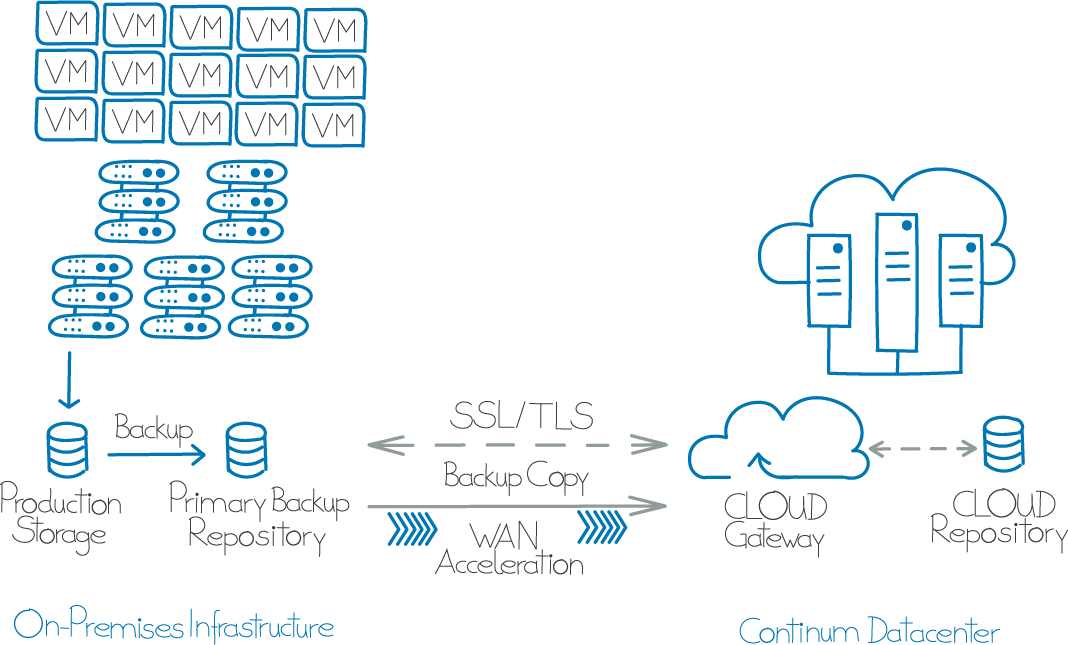 Infografik Continum Cloud Backup.