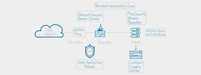Mit den Continum High Security Services bieten wir Maßnahmen an, die den Sicherheitslevel der Infrastruktur drastisch erhöhen und Anforderungen kritischer Systeme gerecht werden.