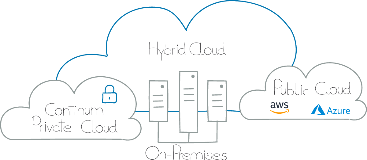 Hybrid Cloud Grafik