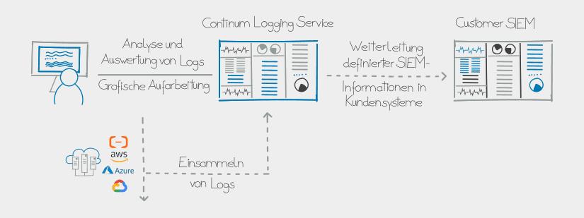 Schematische Darstellung des Continum Logging Service.