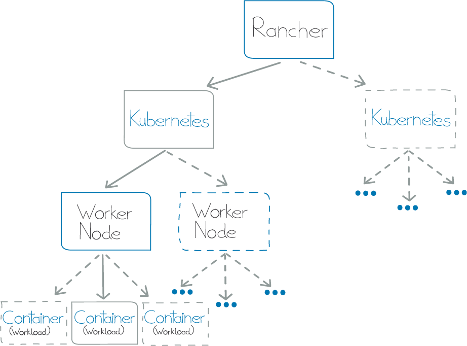 Schematische Darstellung des Continum Managed Kubernetes.